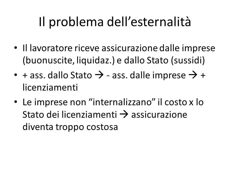 Il problema dell'esternalità Il lavoratore riceve assicurazione dalle imprese (buonuscite, liquidaz.) e dallo Stato (sussidi) + ass.