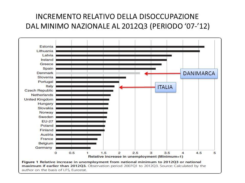 INCREMENTO RELATIVO DELLA DISOCCUPAZIONE DAL MINIMO NAZIONALE AL 2012Q3 (PERIODO '07-'12) DANIMARCA ITALIA