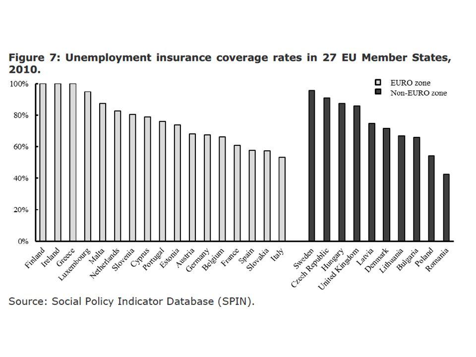 Effetti riforme Treu + Art.18 Aumento dell'occupazione, ma..