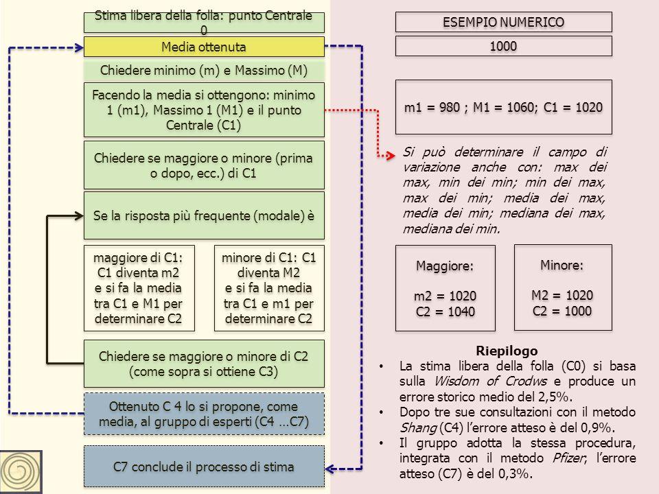 Stima libera della folla: punto Centrale 0 Media ottenuta Chiedere minimo (m) e Massimo (M) Facendo la media si ottengono: minimo 1 (m1), Massimo 1 (M1) e il punto Centrale (C1) Chiedere se maggiore o minore (prima o dopo, ecc.) di C1 Se la risposta più frequente (modale) è maggiore di C1: C1 diventa m2 e si fa la media tra C1 e M1 per determinare C2 maggiore di C1: C1 diventa m2 e si fa la media tra C1 e M1 per determinare C2 minore di C1: C1 diventa M2 e si fa la media tra C1 e m1 per determinare C2 minore di C1: C1 diventa M2 e si fa la media tra C1 e m1 per determinare C2 Chiedere se maggiore o minore di C2 (come sopra si ottiene C3) 1000 m1 = 980 ; M1 = 1060; C1 = 1020 Maggiore: m2 = 1020 C2 = 1040 Maggiore: m2 = 1020 C2 = 1040 Minore: M2 = 1020 C2 = 1000 Minore: M2 = 1020 C2 = 1000 ESEMPIO NUMERICO Ottenuto C 4 lo si propone, come media, al gruppo di esperti (C4 …C7) C7 conclude il processo di stima Si può determinare il campo di variazione anche con: max dei max, min dei min; min dei max, max dei min; media dei max, media dei min; mediana dei max, mediana dei min.