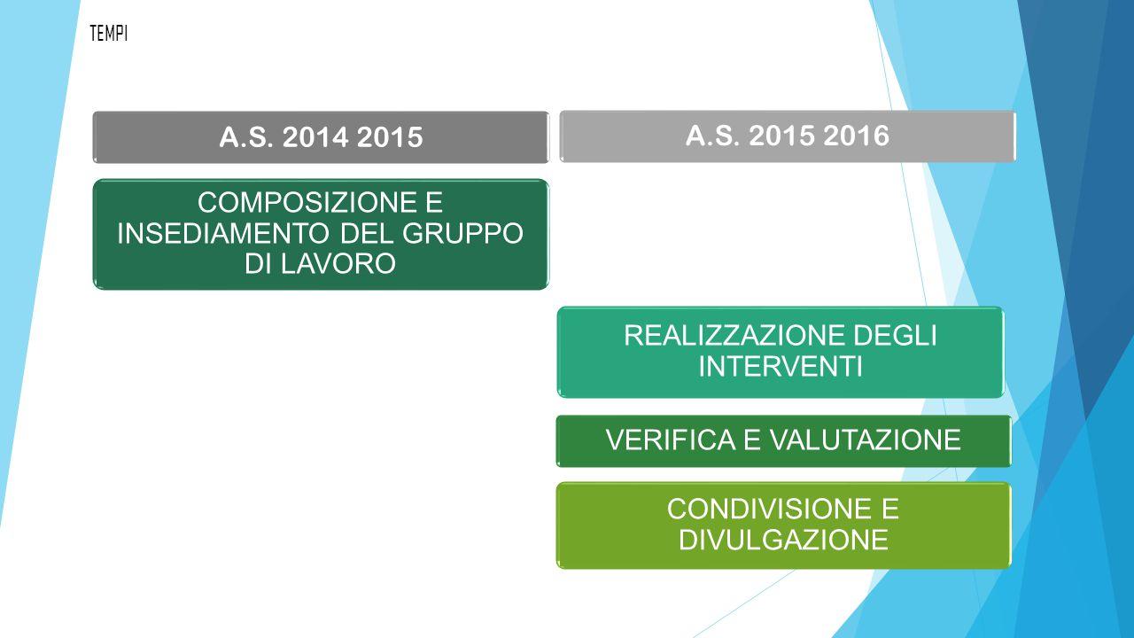 CONDIVISIONE E DIVULGAZIONE TEMPI A.S. 2014 2015 A.S.