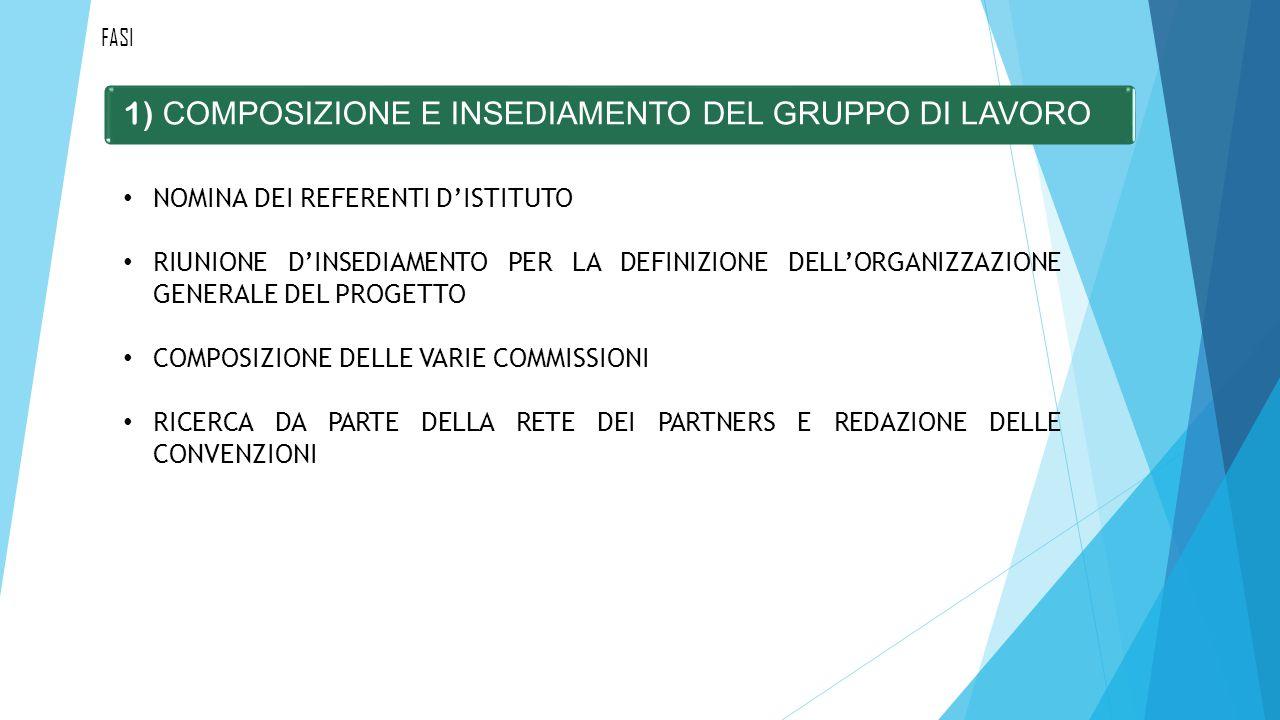 1) COMPOSIZIONE E INSEDIAMENTO DEL GRUPPO DI LAVORO FASI NOMINA DEI REFERENTI D'ISTITUTO RIUNIONE D'INSEDIAMENTO PER LA DEFINIZIONE DELL'ORGANIZZAZIONE GENERALE DEL PROGETTO COMPOSIZIONE DELLE VARIE COMMISSIONI RICERCA DA PARTE DELLA RETE DEI PARTNERS E REDAZIONE DELLE CONVENZIONI