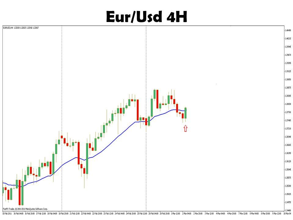 Eur/Usd 4H