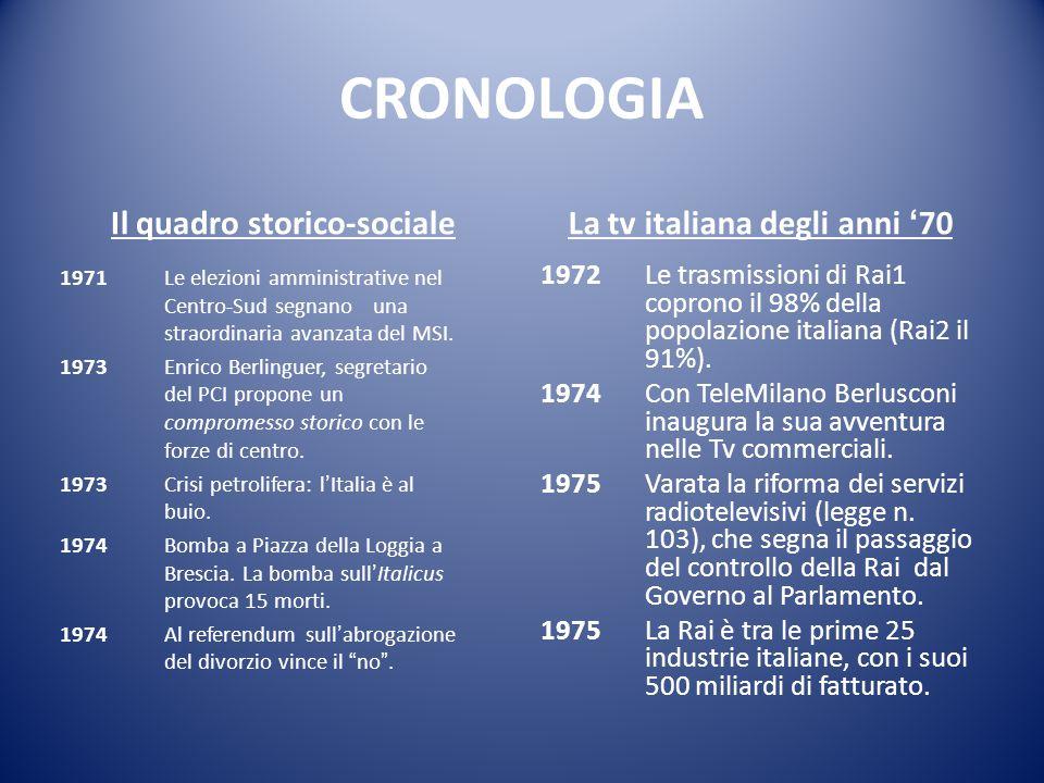 CRONOLOGIA Il quadro storico-sociale 1971Le elezioni amministrative nel Centro-Sud segnano una straordinaria avanzata del MSI.
