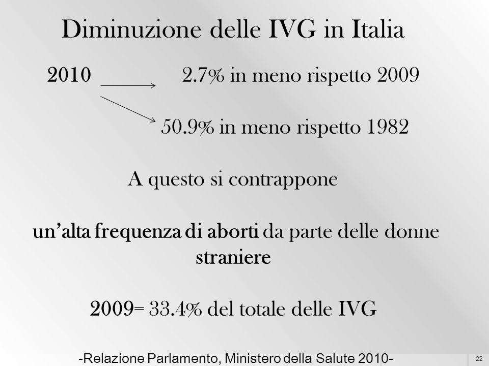 22 Diminuzione delle IVG in Italia 2010 2.7% in meno rispetto 2009 50.9% in meno rispetto 1982 A questo si contrappone un'alta frequenza di aborti da