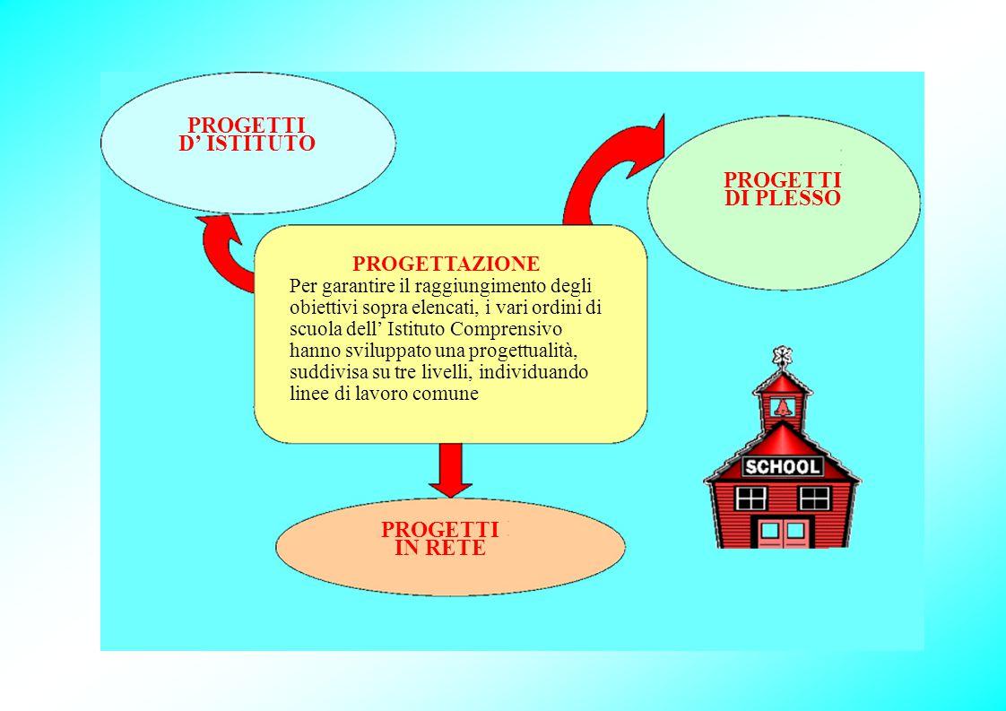 PROGETTI D' ISTITUTO PROGETTAZIONE Per garantire il raggiungimento degli obiettivi sopra elencati, i vari ordini di scuola dell' Istituto Comprensivo