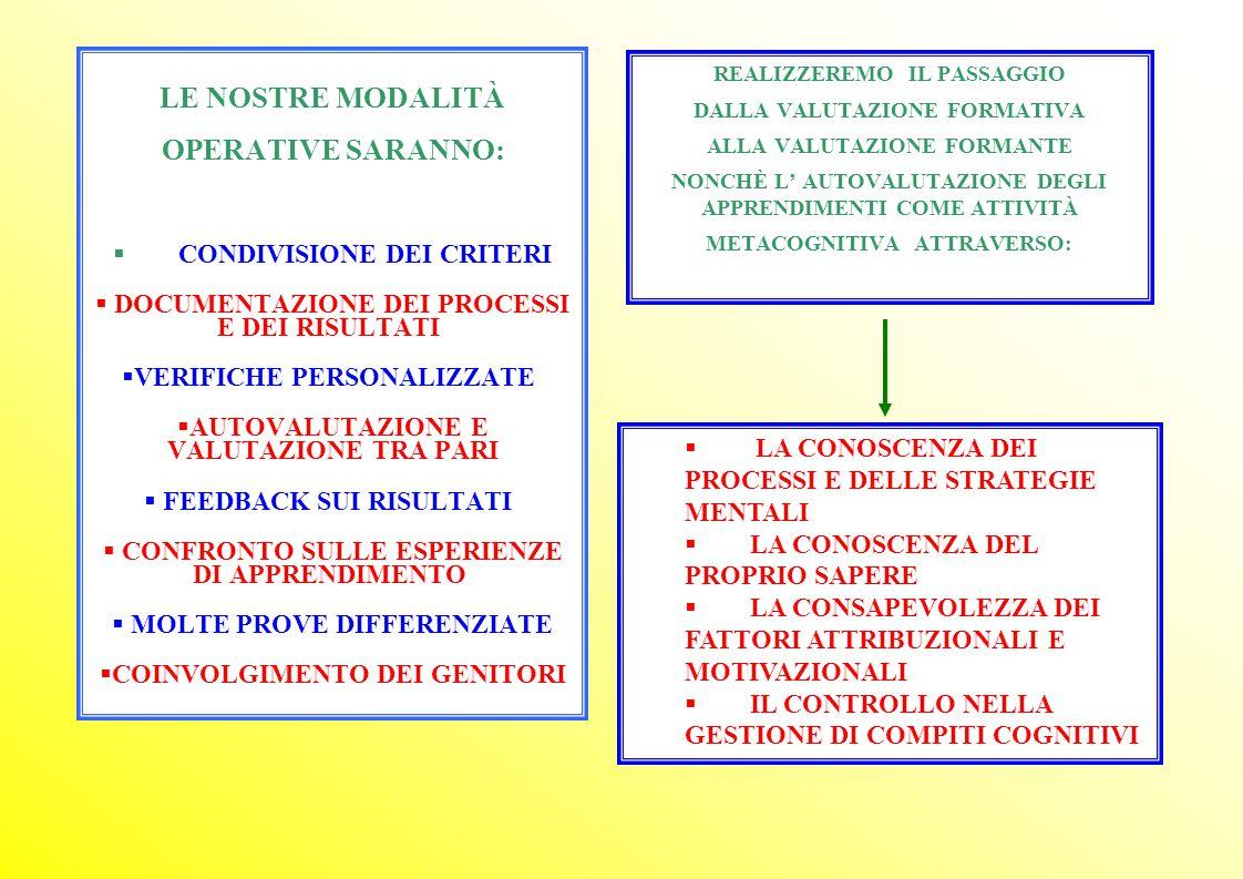 LE NOSTRE MODALITÀ OPERATIVE SARANNO:  CONDIVISIONE DEI CRITERI  DOCUMENTAZIONE DEI PROCESSI E DEI RISULTATI  VERIFICHE PERSONALIZZATE  AUTOVALUTAZIONE E VALUTAZIONE TRA PARI  FEEDBACK SUI RISULTATI  CONFRONTO SULLE ESPERIENZE DI APPRENDIMENTO  MOLTE PROVE DIFFERENZIATE  COINVOLGIMENTO DEI GENITORI REALIZZEREMO IL PASSAGGIO DALLA VALUTAZIONE FORMATIVA ALLA VALUTAZIONE FORMANTE NONCHÈ L' AUTOVALUTAZIONE DEGLI APPRENDIMENTI COME ATTIVITÀ METACOGNITIVA ATTRAVERSO:  LA CONOSCENZA DEI PROCESSI E DELLE STRATEGIE MENTALI  LA CONOSCENZA DEL PROPRIO SAPERE  LA CONSAPEVOLEZZA DEI FATTORI ATTRIBUZIONALI E MOTIVAZIONALI  IL CONTROLLO NELLA GESTIONE DI COMPITI COGNITIVI