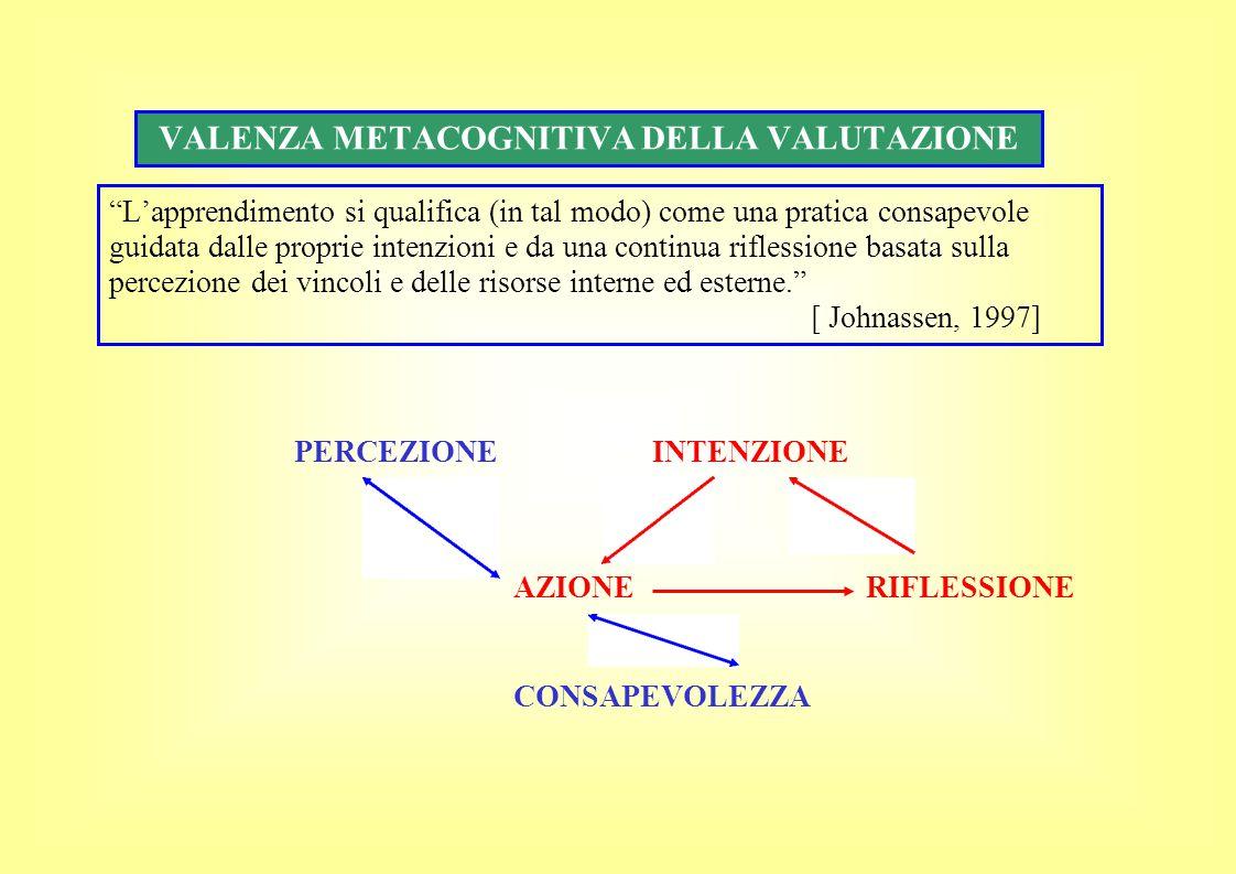 VALENZA METACOGNITIVA DELLA VALUTAZIONE L'apprendimento si qualifica (in tal modo) come una pratica consapevole guidata dalle proprie intenzioni e da una continua riflessione basata sulla percezione dei vincoli e delle risorse interne ed esterne. [ Johnassen, 1997] PERCEZIONE INTENZIONE AZIONE RIFLESSIONE CONSAPEVOLEZZA