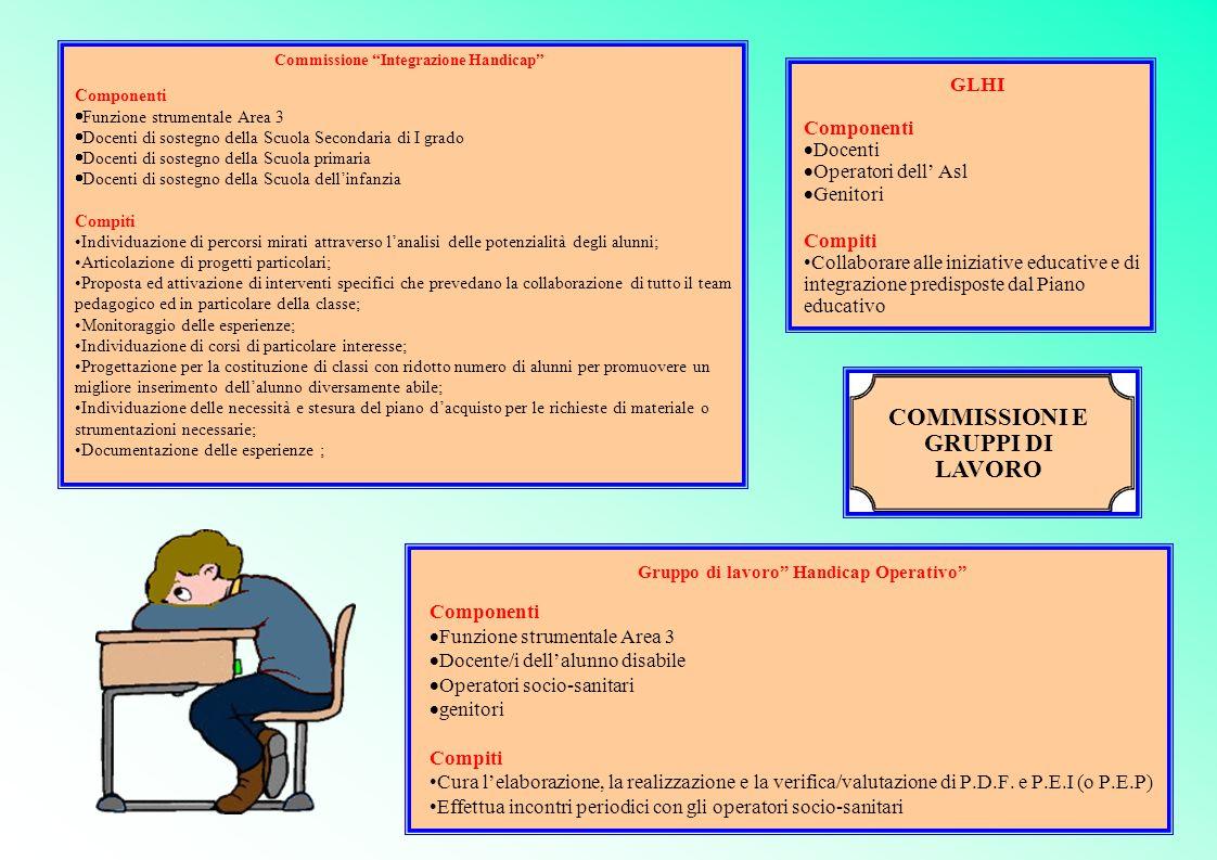 """Commissione """"Integrazione Handicap"""" Componenti  Funzione strumentale Area 3  Docenti di sostegno della Scuola Secondaria di I grado  Docenti di sos"""