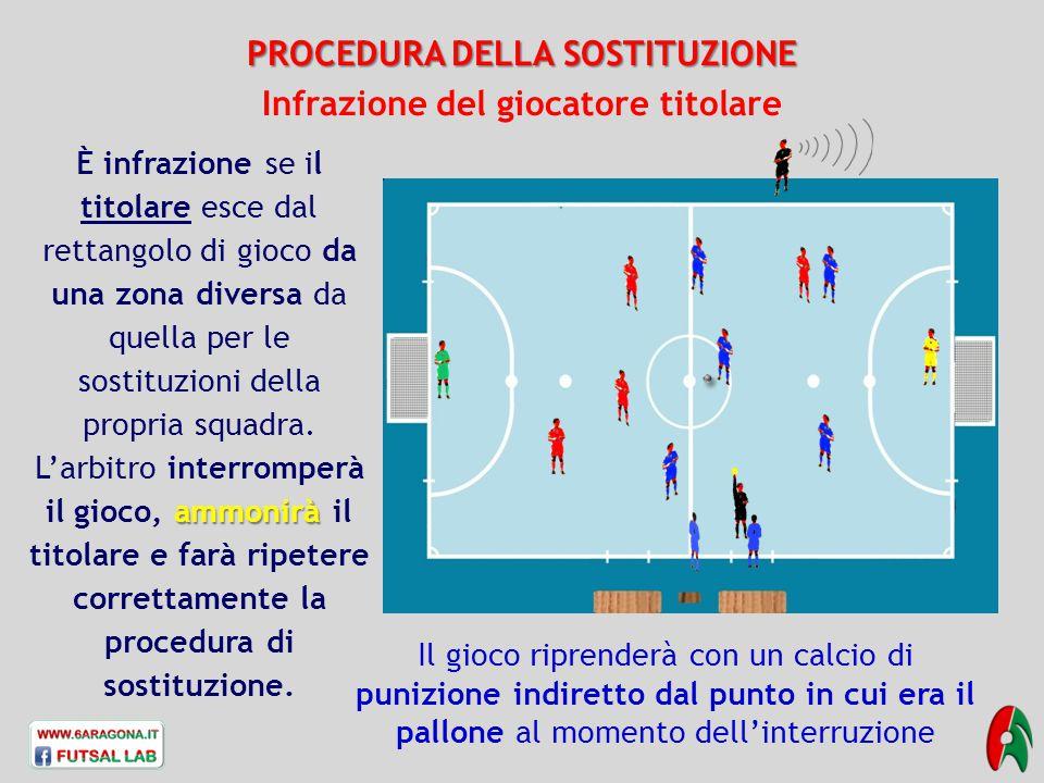 PROCEDURA DELLA SOSTITUZIONE Infrazione del giocatore titolare È infrazione se il titolare esce dal rettangolo di gioco da una zona diversa da quella