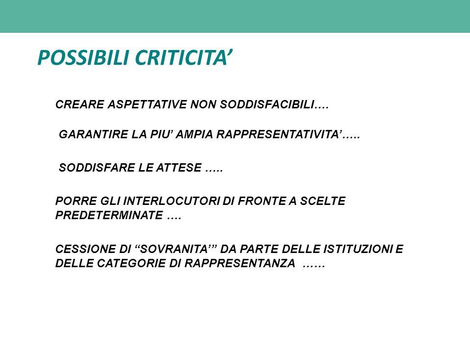 POSSIBILI CRITICITA' CREARE ASPETTATIVE NON SODDISFACIBILI….