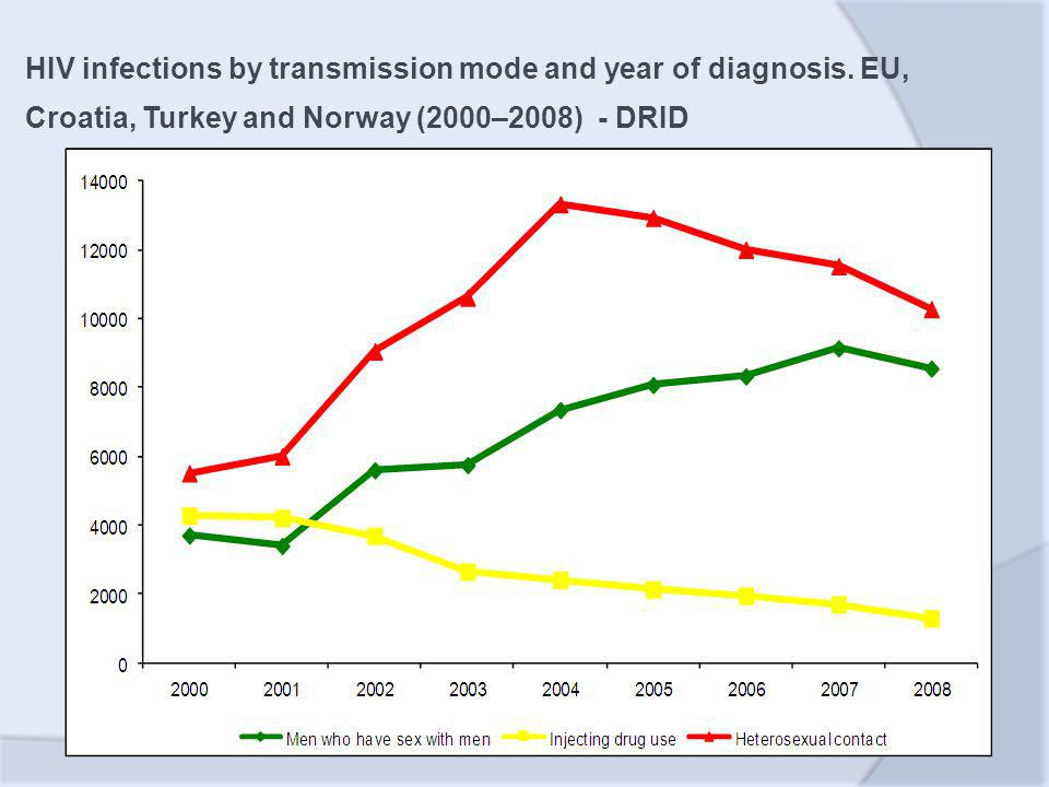 HIV infections by transmission mode and year of diagnosis. EU, Croatia, Turkey and Norway (2000–2008) - DRID