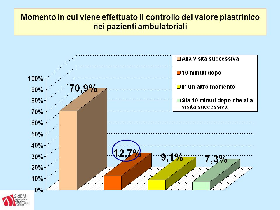 Momento in cui viene effettuato il controllo del valore piastrinico nei pazienti ambulatoriali