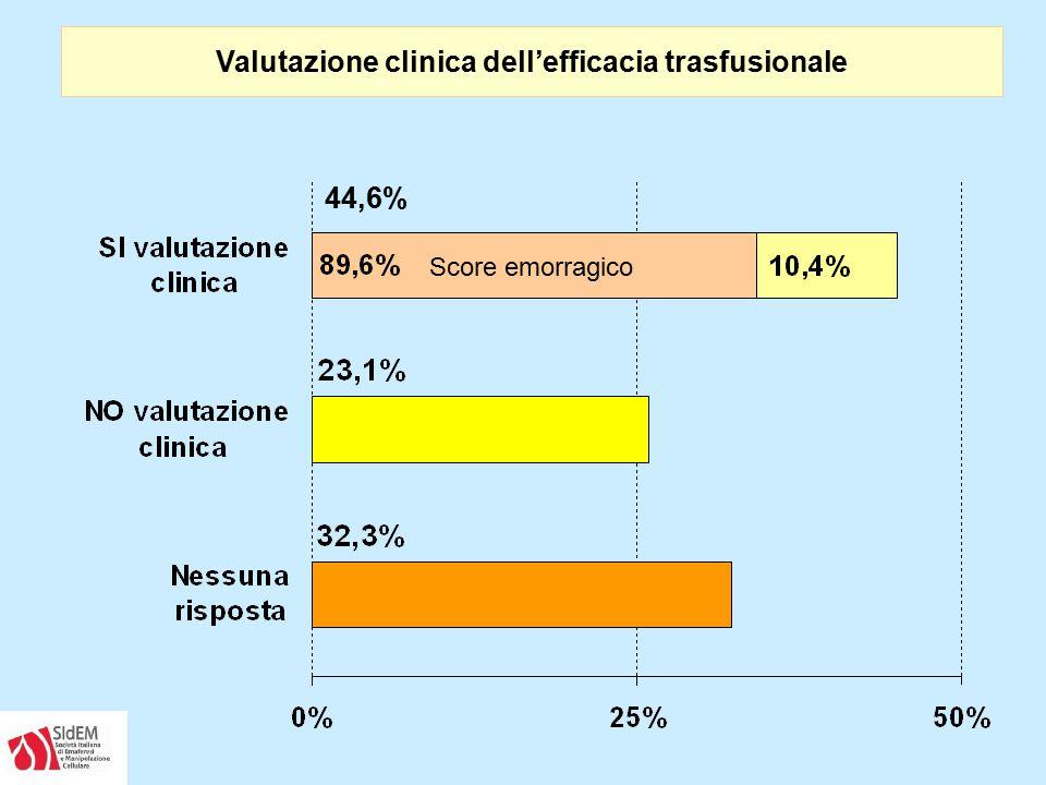 Valutazione clinica dell'efficacia trasfusionale 44,6% Score emorragico
