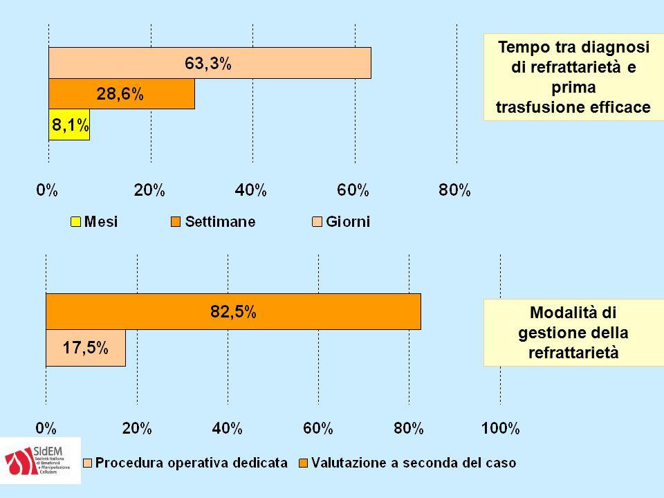 Tempo tra diagnosi di refrattarietà e prima trasfusione efficace Modalità di gestione della refrattarietà