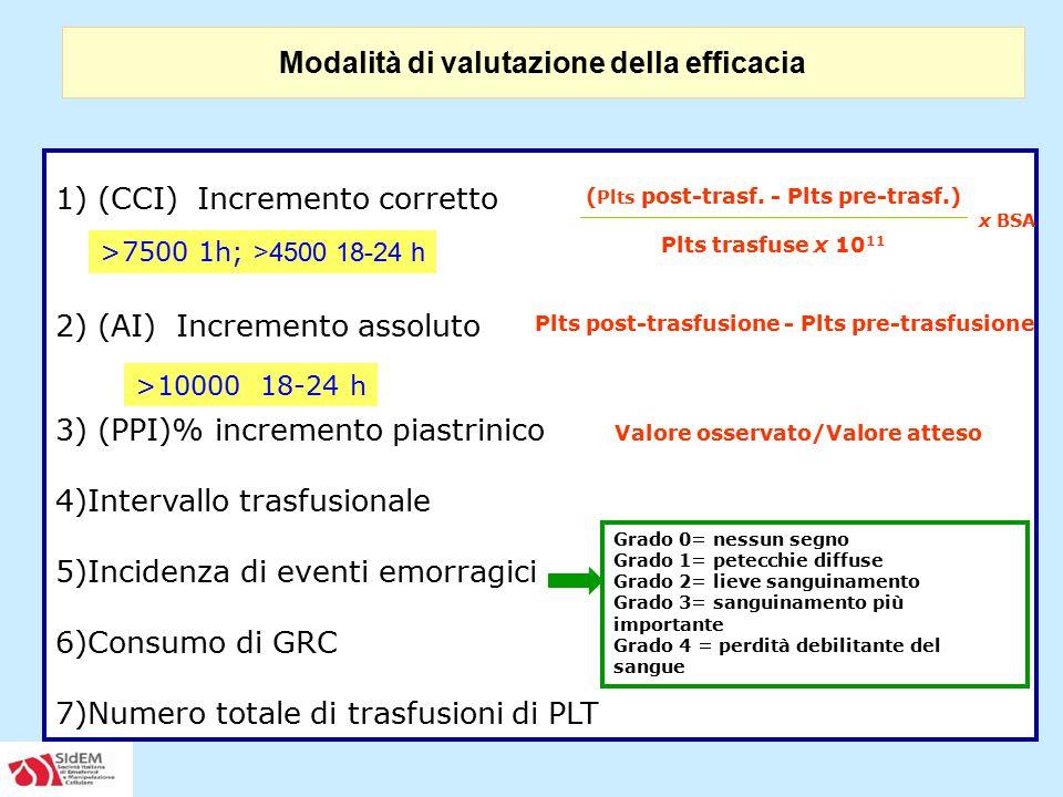1) (CCI) Incremento corretto 2) (AI) Incremento assoluto 3) (PPI)% incremento piastrinico 4)Intervallo trasfusionale 5)Incidenza di eventi emorragici
