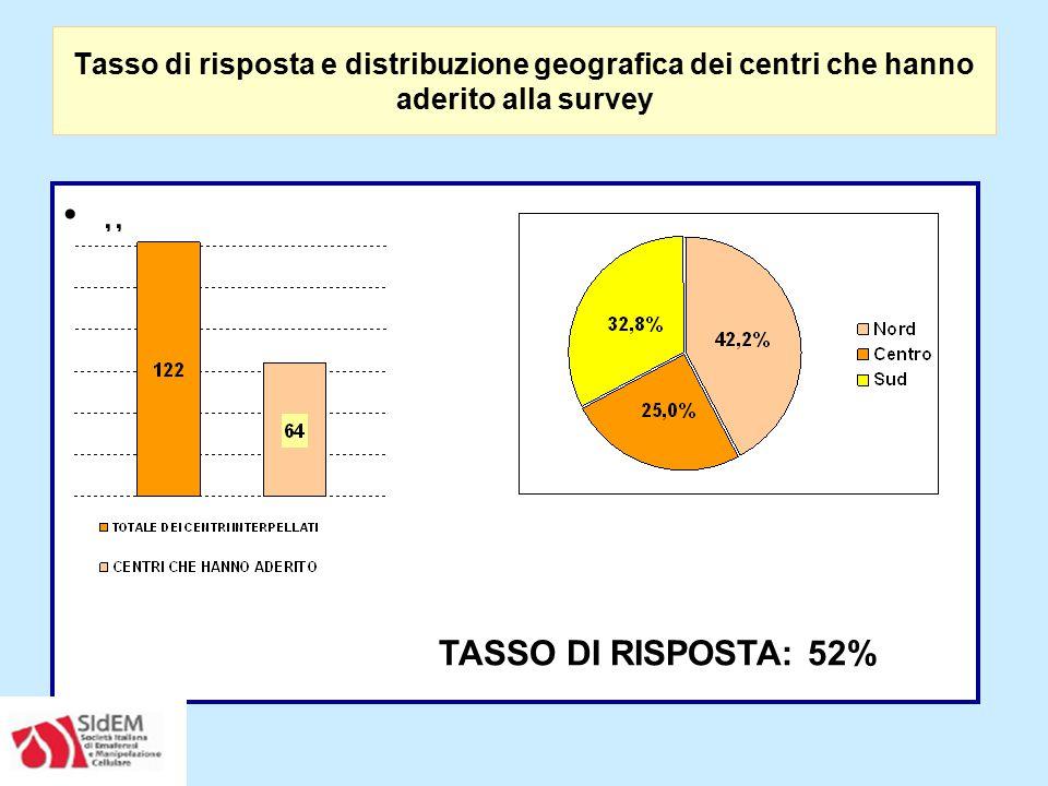 ,, TASSO DI RISPOSTA: 52% Tasso di risposta e distribuzione geografica dei centri che hanno aderito alla survey