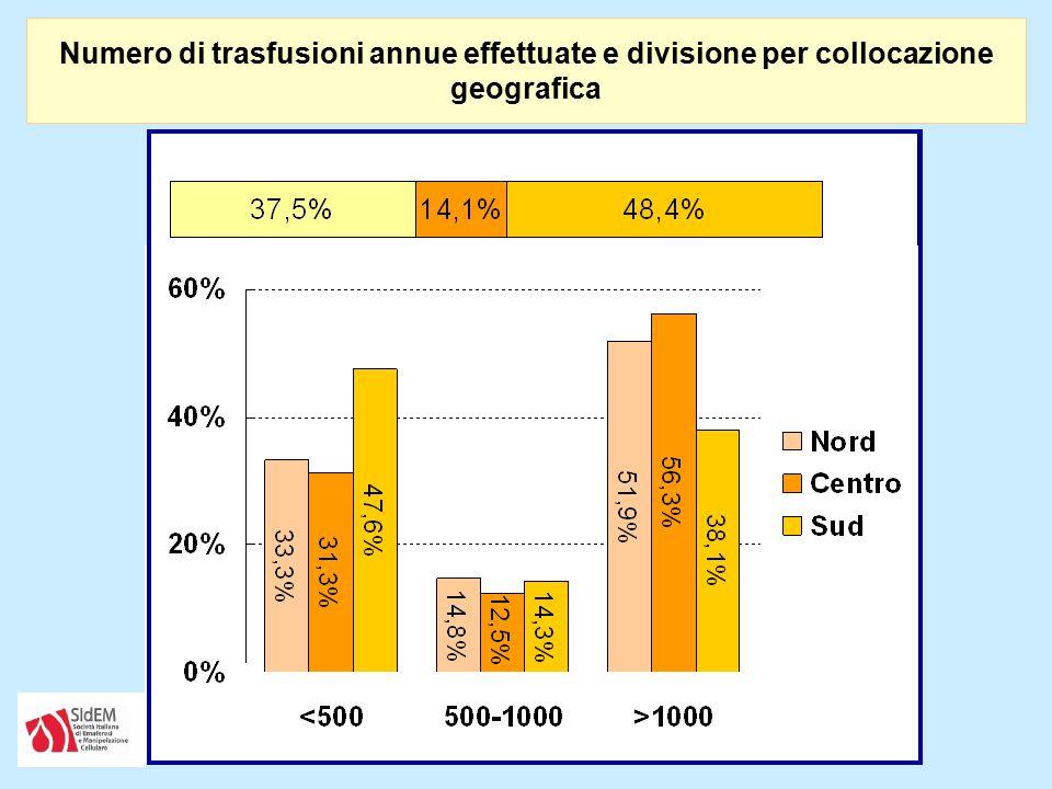 Numero di trasfusioni annue effettuate e divisione per collocazione geografica