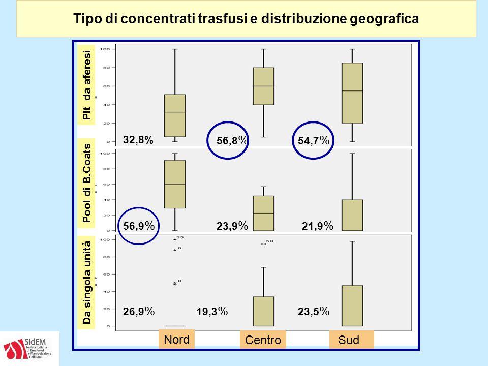 Tipo di concentrati trasfusi e distribuzione geografica Plt da aferesi Pool di B.Coats Da singola unità Centro Sud Nord 32,8% 56,9 % 26,9 % 56,8 % 23,