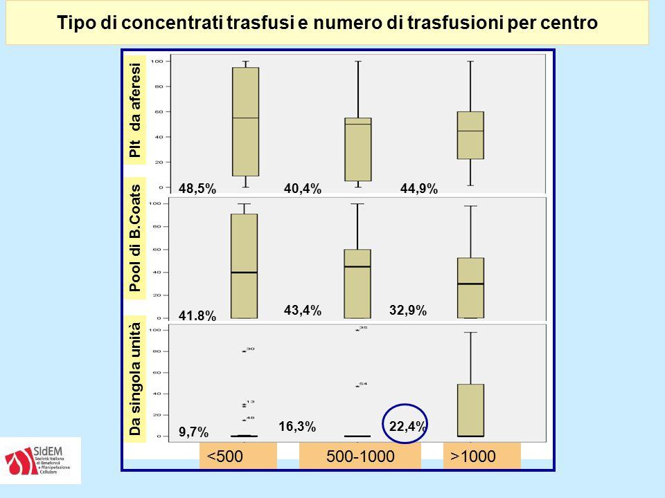 Tipo di concentrati trasfusi e numero di trasfusioni per centro Plt da aferesi Pool di B.Coats Da singola unità <500500-1000>1000 48,5%40,4%44,9% 41.8