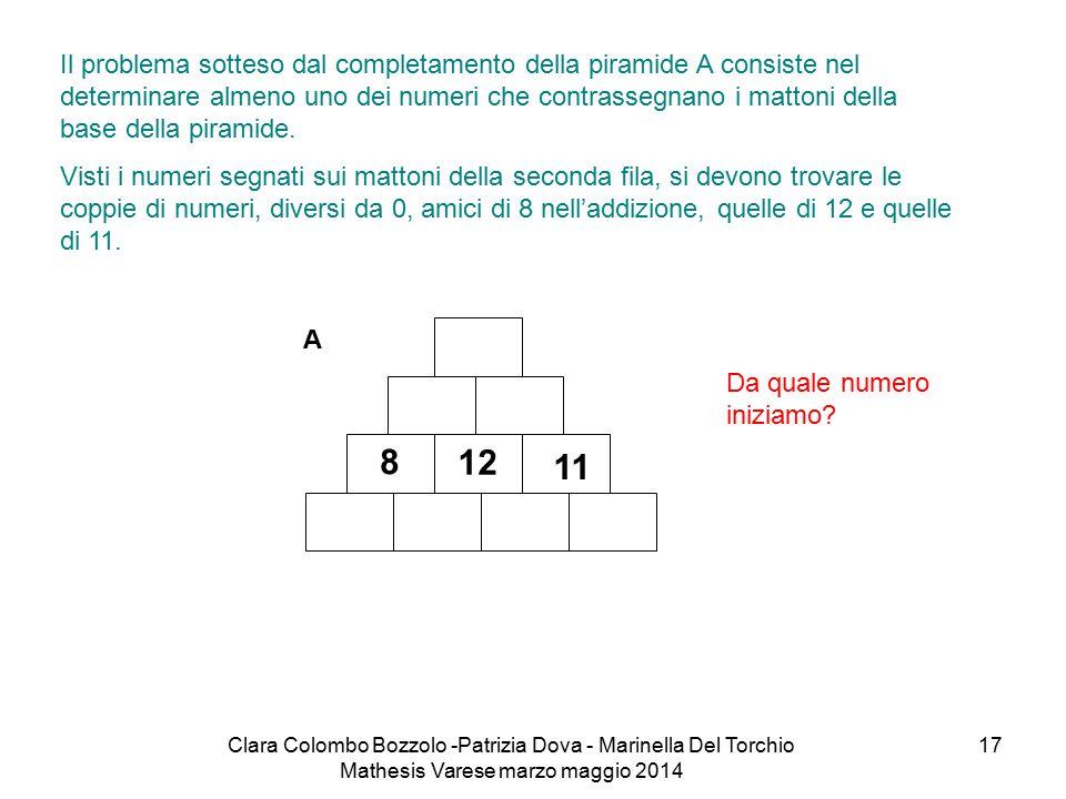 Clara Colombo Bozzolo -Patrizia Dova - Marinella Del Torchio Mathesis Varese marzo maggio 2014 17 Il problema sotteso dal completamento della piramide