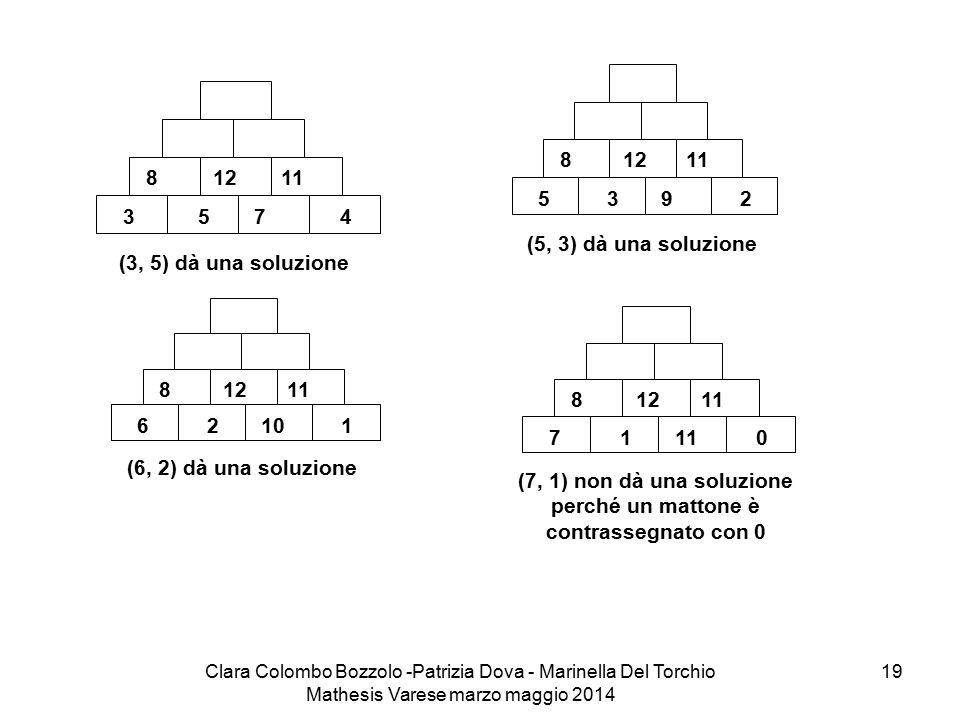 Clara Colombo Bozzolo -Patrizia Dova - Marinella Del Torchio Mathesis Varese marzo maggio 2014 19 11128 4753 (3, 5) dà una soluzione 11128 2935 (5, 3)