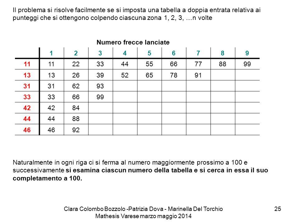 Clara Colombo Bozzolo -Patrizia Dova - Marinella Del Torchio Mathesis Varese marzo maggio 2014 25 Il problema si risolve facilmente se si imposta una