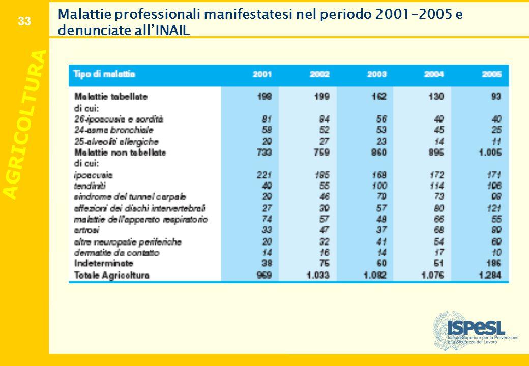 33 Malattie professionali manifestatesi nel periodo 2001-2005 e denunciate all'INAIL AGRICOLTURA