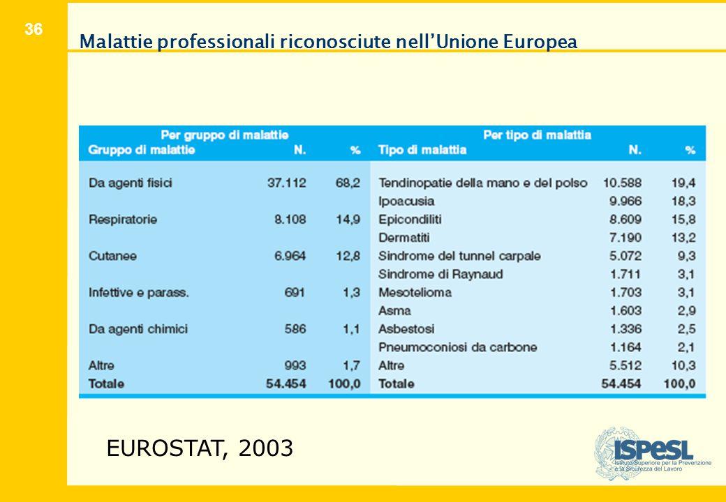 36 Malattie professionali riconosciute nell'Unione Europea EUROSTAT, 2003