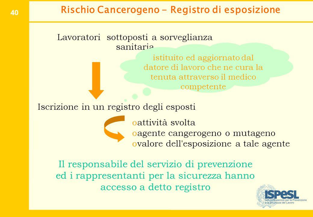 40 Rischio Cancerogeno - Registro di esposizione Lavoratori sottoposti a sorveglianza sanitaria Iscrizione in un registro degli esposti oattività svol
