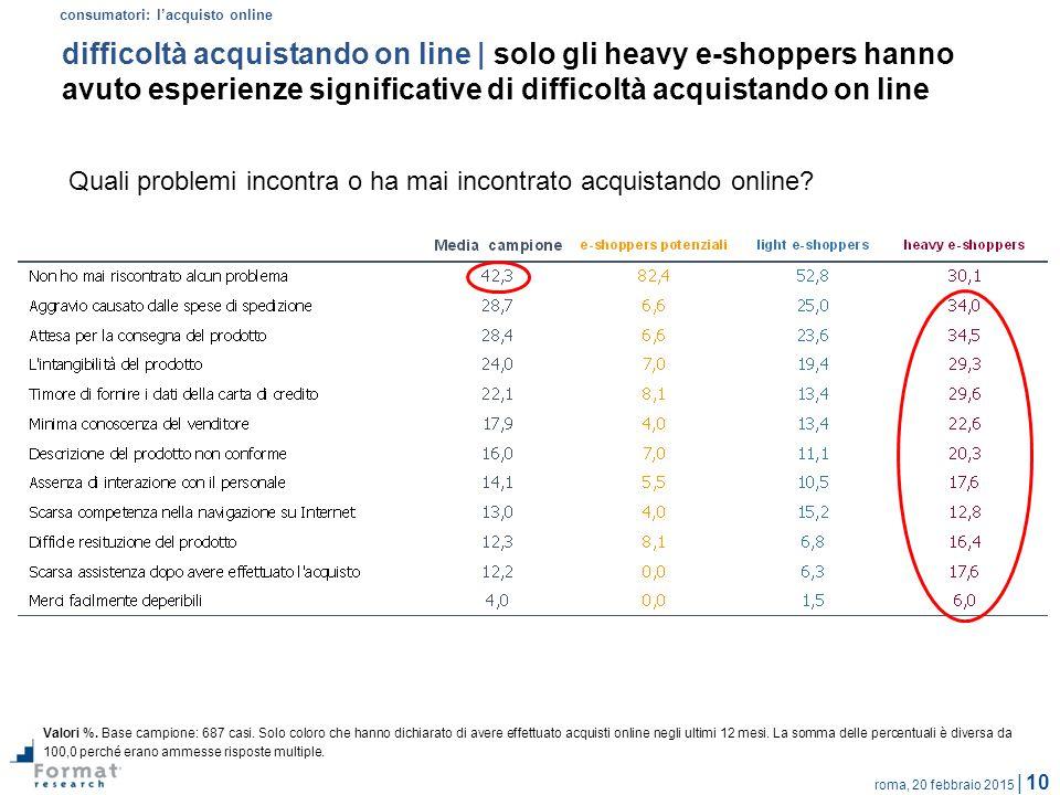 roma, 20 febbraio 2015 | 10 difficoltà acquistando on line | solo gli heavy e-shoppers hanno avuto esperienze significative di difficoltà acquistando on line Quali problemi incontra o ha mai incontrato acquistando online.