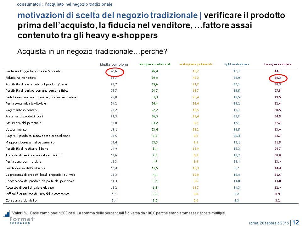 roma, 20 febbraio 2015 | 12 motivazioni di scelta del negozio tradizionale | verificare il prodotto prima dell'acquisto, la fiducia nel venditore, …fa