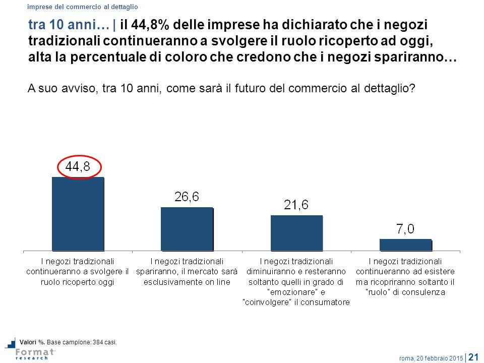 roma, 20 febbraio 2015 | 21 tra 10 anni… | il 44,8% delle imprese ha dichiarato che i negozi tradizionali continueranno a svolgere il ruolo ricoperto ad oggi, alta la percentuale di coloro che credono che i negozi spariranno… A suo avviso, tra 10 anni, come sarà il futuro del commercio al dettaglio.