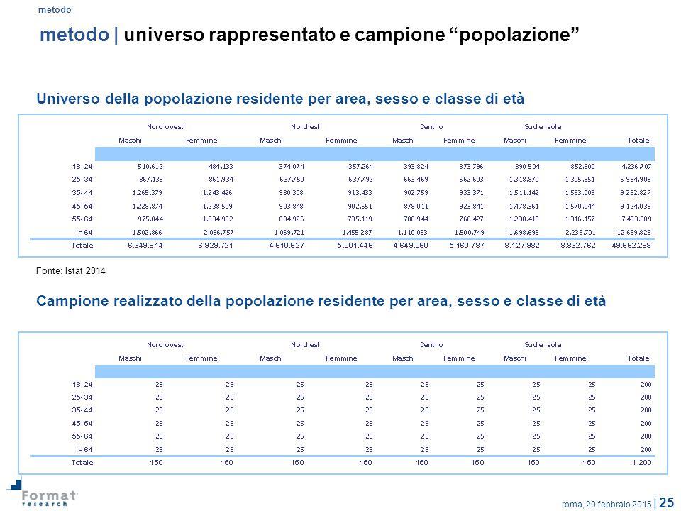 roma, 20 febbraio 2015 | 25 Universo della popolazione residente per area, sesso e classe di età Fonte: Istat 2014 metodo | universo rappresentato e c