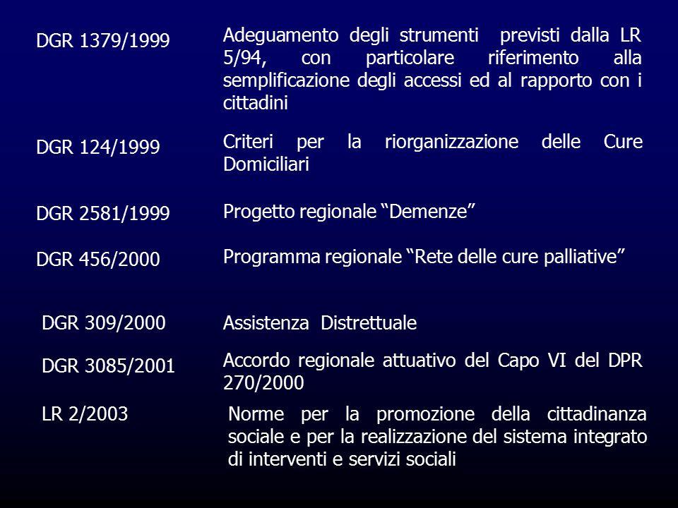 DGR 1379/1999 Adeguamento degli strumenti previsti dalla LR 5/94, con particolare riferimento alla semplificazione degli accessi ed al rapporto con i cittadini DGR 124/1999 Criteri per la riorganizzazione delle Cure Domiciliari DGR 2581/1999 Progetto regionale Demenze DGR 456/2000 Programma regionale Rete delle cure palliative DGR 309/2000Assistenza Distrettuale DGR 3085/2001 Accordo regionale attuativo del Capo VI del DPR 270/2000 LR 2/2003Norme per la promozione della cittadinanza sociale e per la realizzazione del sistema integrato di interventi e servizi sociali