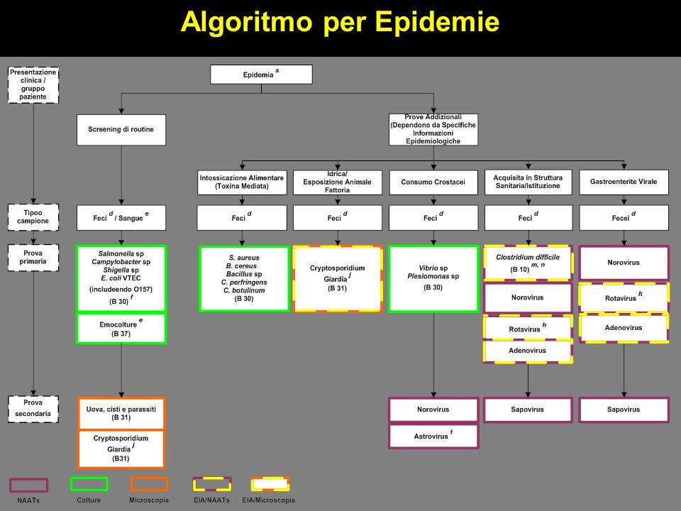 Algoritmo per Epidemie
