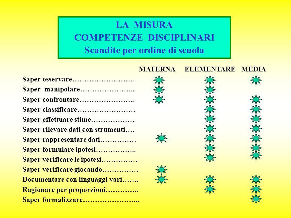 MISURA CONSERVAZIONE DELLA QUANTITA' DELLA MATERIA OSSERVAZIONI QUALITATIVE QUANTITATIVE CONFRONTARE ORDINARE SERIARE GRANDEZZE UNITA' DI MISURA ARBIT