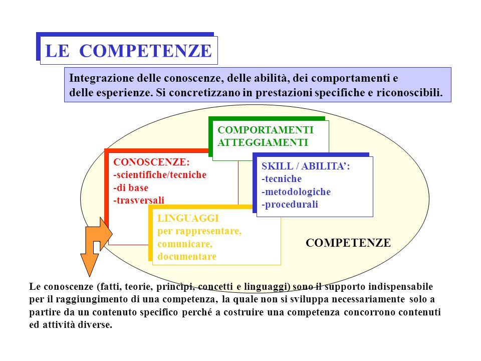 Nella costruzione del curricolo scientifico/tecnico è importante l'integrazione di due aspetti complementari: Il momento applicativo e d'indagine sper