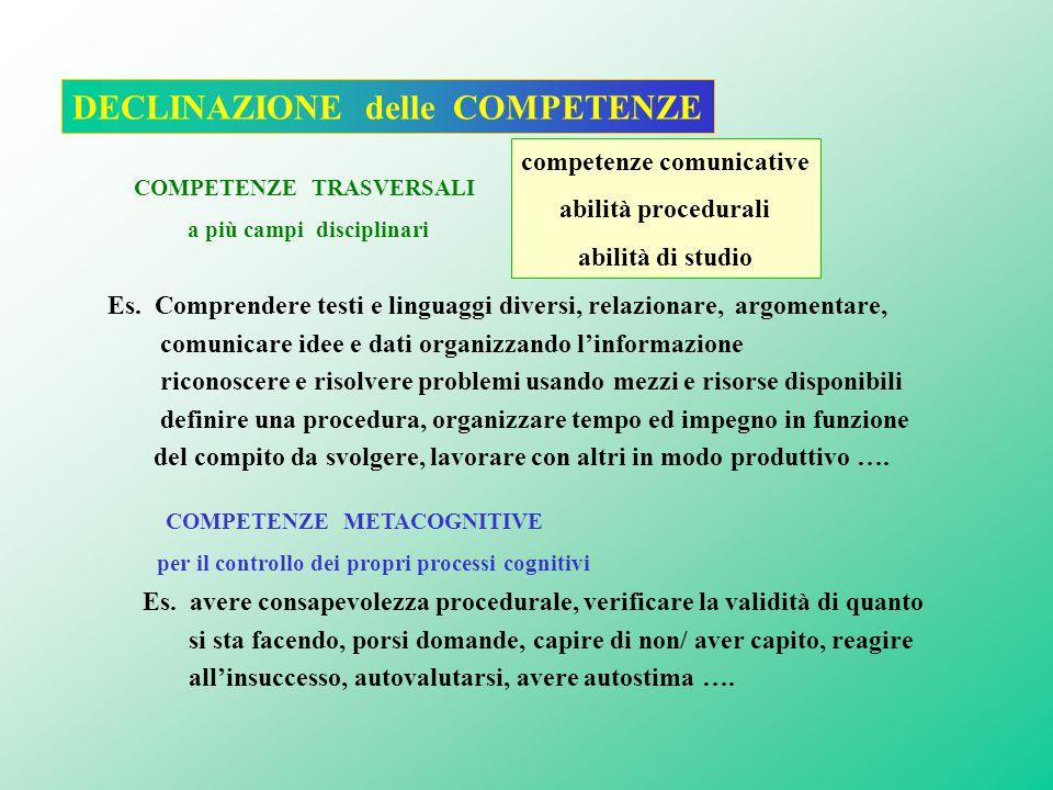 competenze comunicative abilità procedurali abilità di studio DECLINAZIONE delle COMPETENZE COMPETENZE TRASVERSALI a più campi disciplinari COMPETENZE METACOGNITIVE per il controllo dei propri processi cognitivi Es.