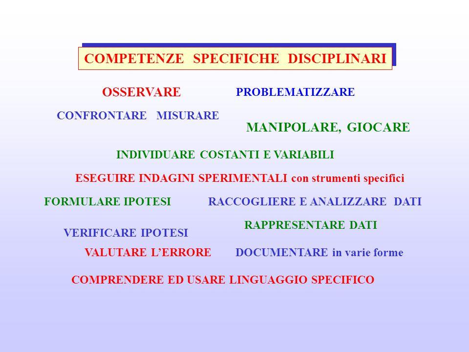 COMPETENZE SPECIFICHE DISCIPLINARI OSSERVARE PROBLEMATIZZARE CONFRONTARE MISURARE INDIVIDUARE COSTANTI E VARIABILI FORMULARE IPOTESI VERIFICARE IPOTESI MANIPOLARE, GIOCARE ESEGUIRE INDAGINI SPERIMENTALI con strumenti specifici RACCOGLIERE E ANALIZZARE DATI RAPPRESENTARE DATI VALUTARE L'ERROREDOCUMENTARE in varie forme COMPRENDERE ED USARE LINGUAGGIO SPECIFICO