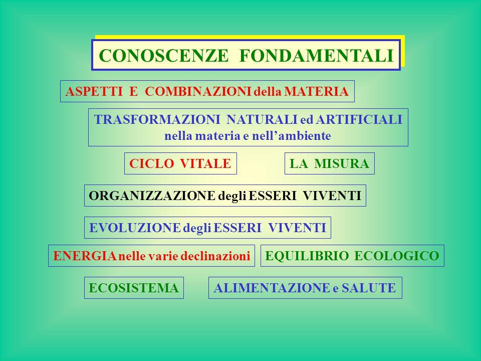 CONOSCENZE FONDAMENTALI ASPETTI E COMBINAZIONI della MATERIA LA MISURA TRASFORMAZIONI NATURALI ed ARTIFICIALI nella materia e nell'ambiente CICLO VITALE ORGANIZZAZIONE degli ESSERI VIVENTI EVOLUZIONE degli ESSERI VIVENTI ENERGIA nelle varie declinazioni ECOSISTEMA EQUILIBRIO ECOLOGICO ALIMENTAZIONE e SALUTE