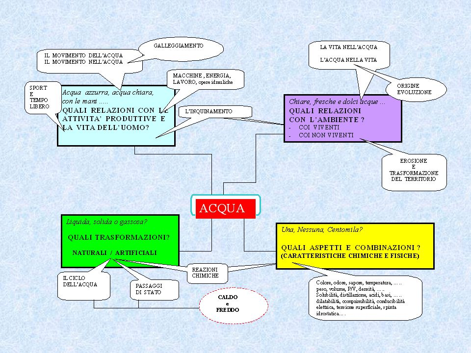 CONOSCENZE FONDAMENTALI ASPETTI E COMBINAZIONI della MATERIA LA MISURA TRASFORMAZIONI NATURALI ed ARTIFICIALI nella materia e nell'ambiente CICLO VITA