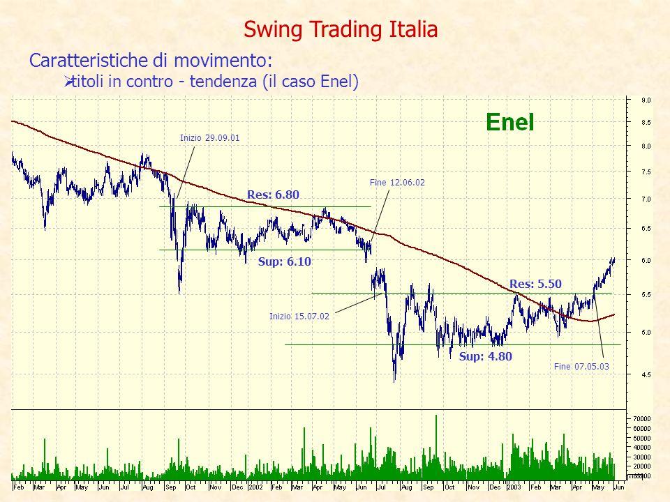 Swing Trading Italia Res: 6.80 Sup: 6.10 Inizio 29.09.01 Fine 12.06.02 Res: 5.50 Sup: 4.80 Inizio 15.07.02 Fine 07.05.03 Caratteristiche di movimento:  titoli in contro - tendenza (il caso Enel)