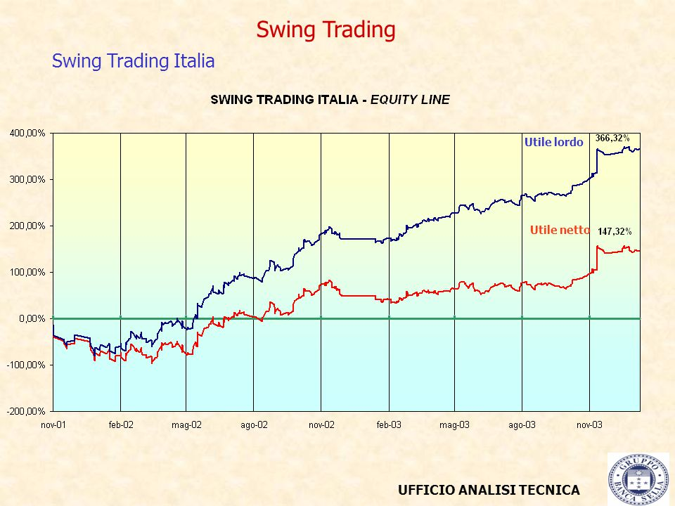 UFFICIO ANALISI TECNICA Swing Trading Swing Trading Italia Utile lordo Utile netto