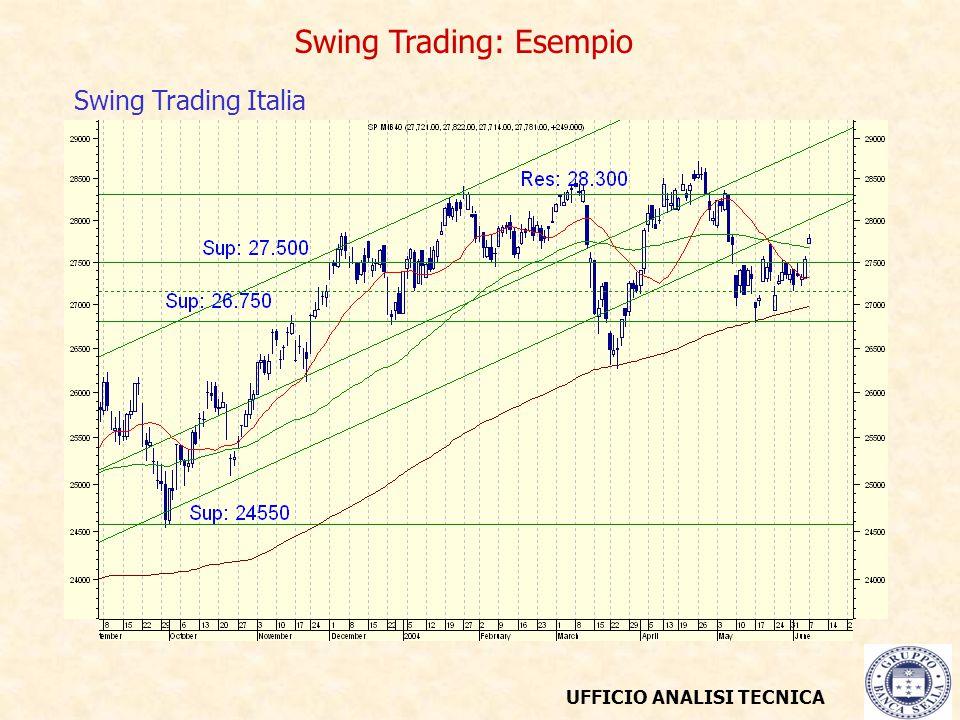 UFFICIO ANALISI TECNICA Swing Trading: Esempio Swing Trading Italia