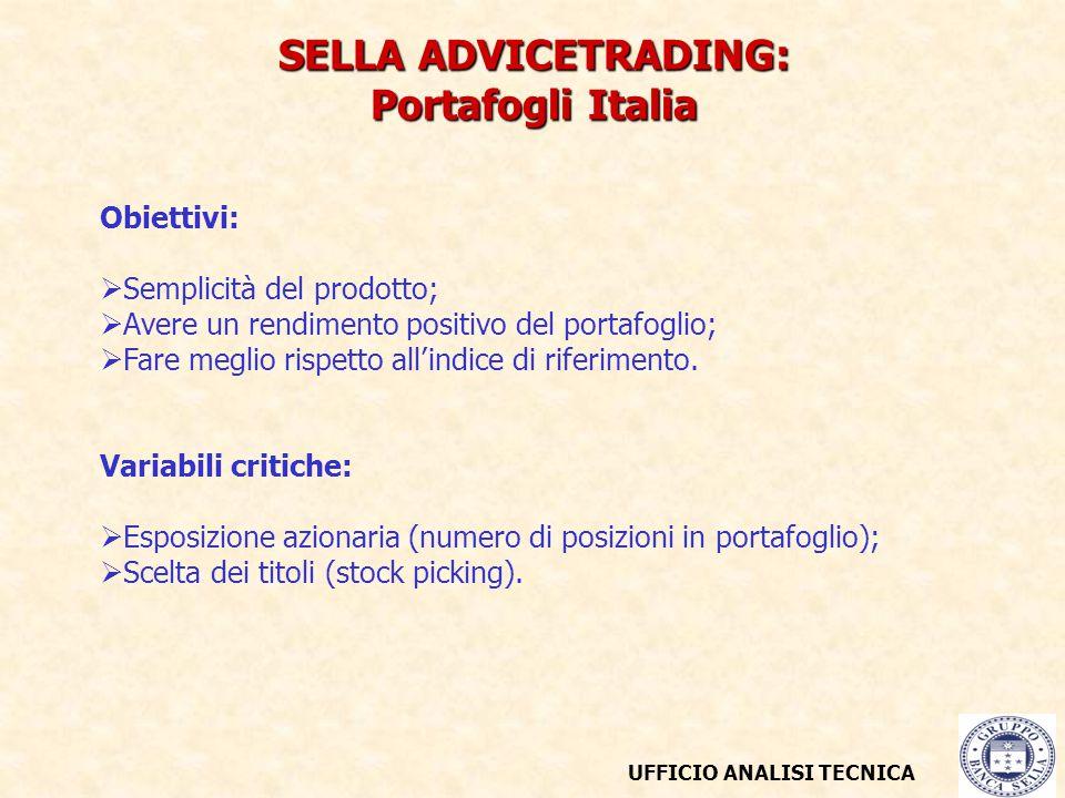 UFFICIO ANALISI TECNICA SELLA ADVICETRADING: Portafogli Italia Obiettivi:  Semplicità del prodotto;  Avere un rendimento positivo del portafoglio;  Fare meglio rispetto all'indice di riferimento.