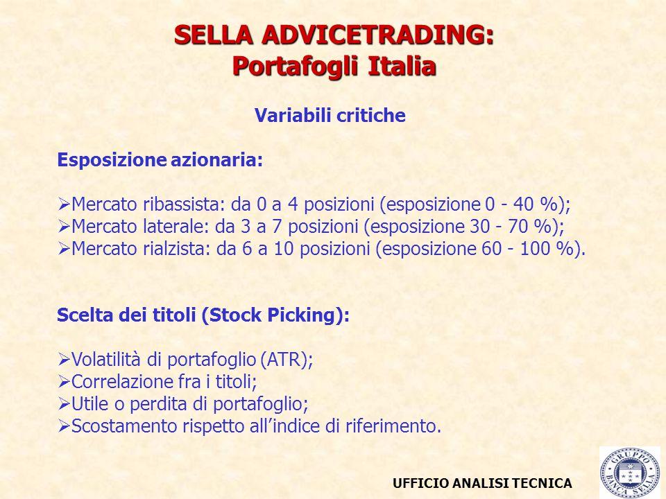 UFFICIO ANALISI TECNICA SELLA ADVICETRADING: Portafogli Italia Variabili critiche Esposizione azionaria:  Mercato ribassista: da 0 a 4 posizioni (esposizione 0 - 40 %);  Mercato laterale: da 3 a 7 posizioni (esposizione 30 - 70 %);  Mercato rialzista: da 6 a 10 posizioni (esposizione 60 - 100 %).