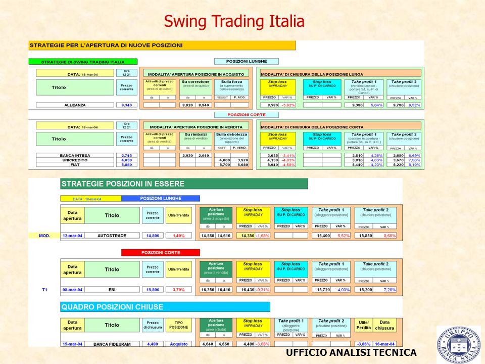 UFFICIO ANALISI TECNICA Swing Trading Italia