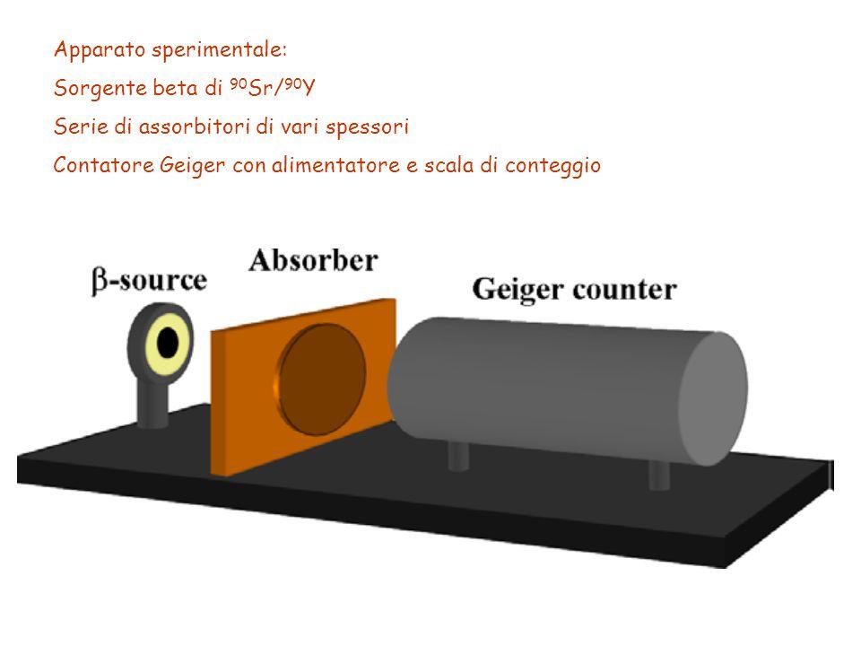 Apparato sperimentale: Sorgente beta di 90 Sr/ 90 Y Serie di assorbitori di vari spessori Contatore Geiger con alimentatore e scala di conteggio