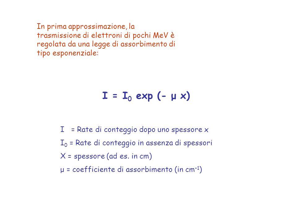 I = I 0 exp (- μ x) In prima approssimazione, la trasmissione di elettroni di pochi MeV è regolata da una legge di assorbimento di tipo esponenziale: I = Rate di conteggio dopo uno spessore x I 0 = Rate di conteggio in assenza di spessori X = spessore (ad es.
